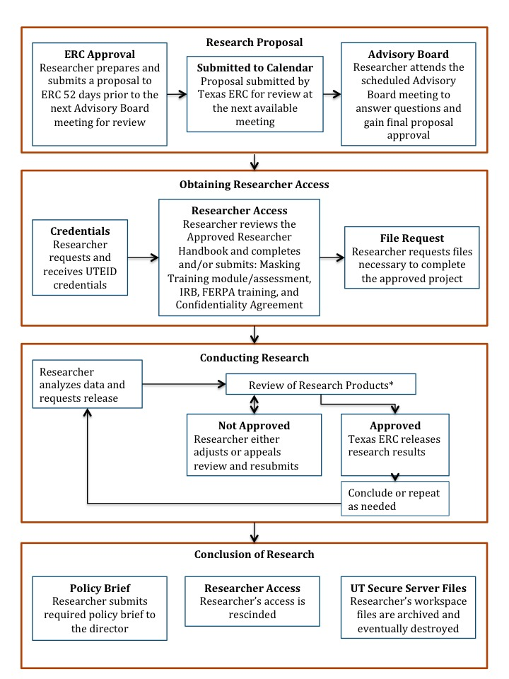 Research Project Workflow